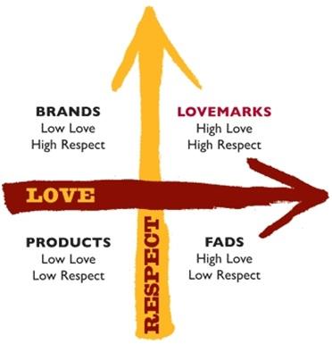 Branduri cu dragoste sau despre conceptul de Lovemark